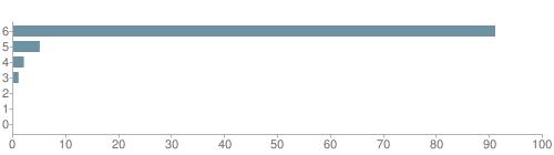 Chart?cht=bhs&chs=500x140&chbh=10&chco=6f92a3&chxt=x,y&chd=t:91,5,2,1,0,0,0&chm=t+91%,333333,0,0,10|t+5%,333333,0,1,10|t+2%,333333,0,2,10|t+1%,333333,0,3,10|t+0%,333333,0,4,10|t+0%,333333,0,5,10|t+0%,333333,0,6,10&chxl=1:|other|indian|hawaiian|asian|hispanic|black|white